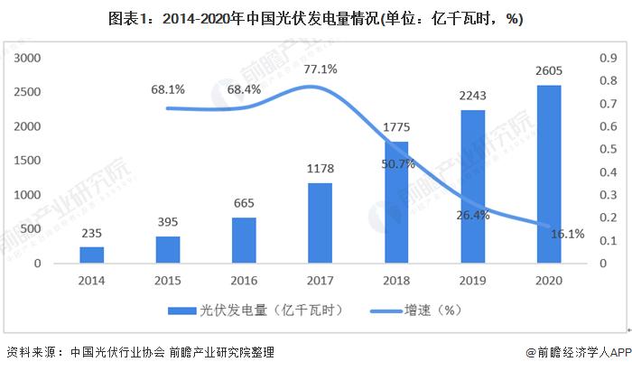 图表1:2014-2020年中国光伏发电量情况(单位:亿千瓦时,%)