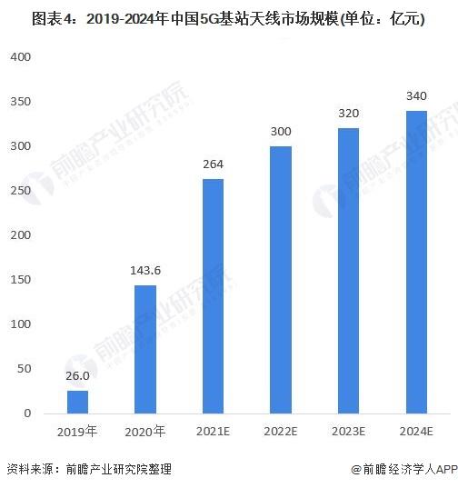 图表4:2019-2024年中国5G基站天线市场规模(单位:亿元)