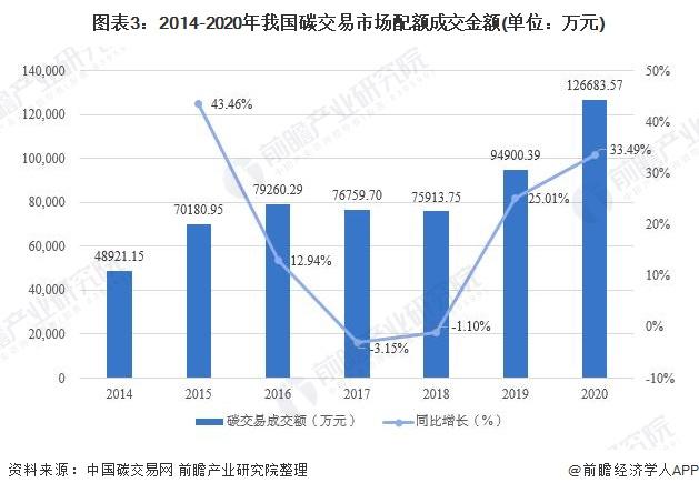 图表3:2014-2020年我国碳交易市场配额成交金额(单位:万元)