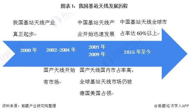 图表1:我国基站天线发展历程