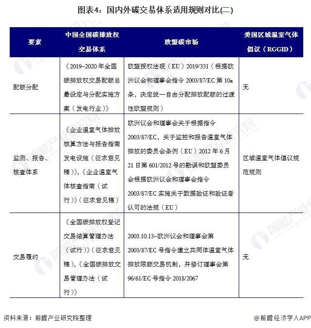 图表4:国内外碳交易体系适用规则对比(二)