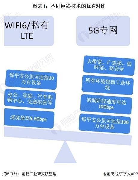 图表1:不同网络技术的优劣对比