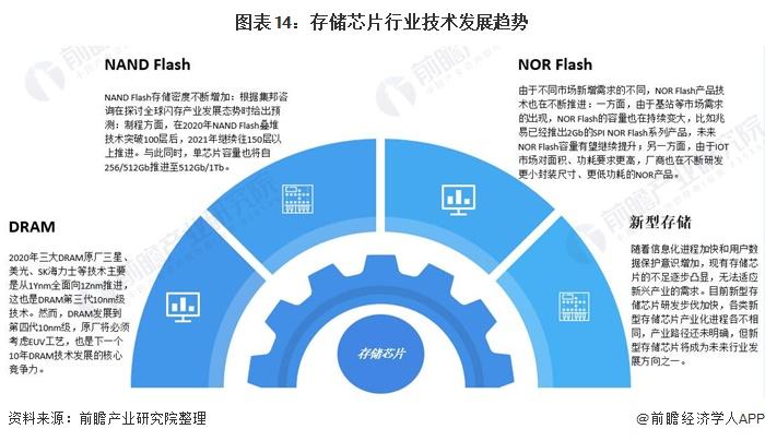 图表14:存储芯片行业技术发展趋势