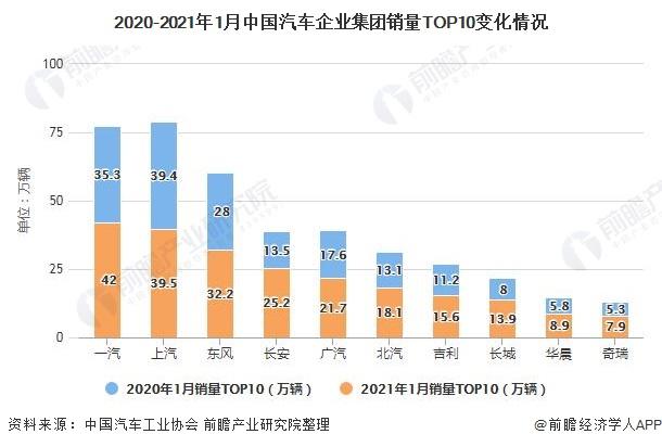 2020-2021年1月中国汽车企业集团销量TOP10变化情况