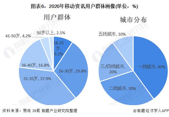 图表6:2020年移动资讯用户群体画像(单位:%)
