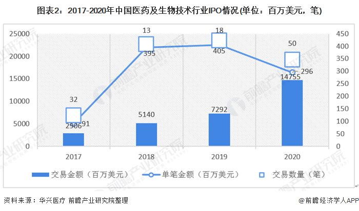 图表2:2017-2020年中国医药及生物技术行业IPO情况(单位:百万美元,笔)