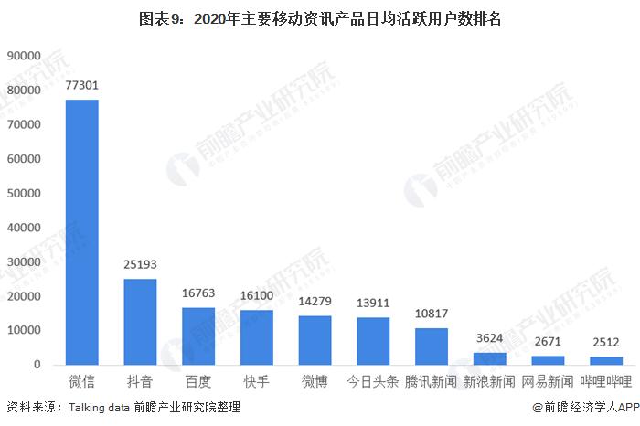 图表9:2020年主要移动资讯产品日均活跃用户数排名