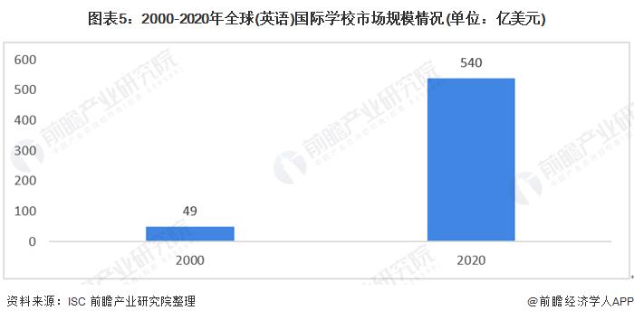 图表5:2000-2020年全球(英语)国际学校市场规模情况(单位:亿美元)