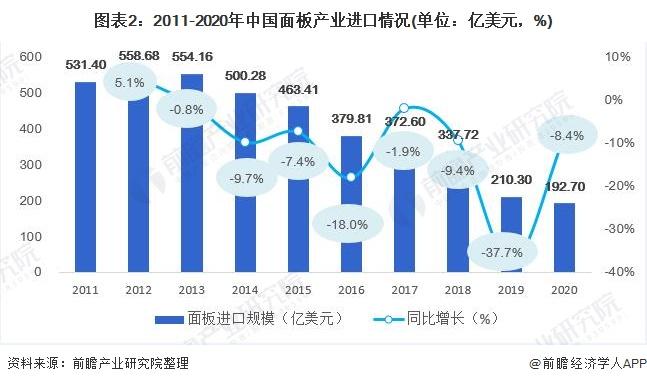 图表2:2011-2020年中国面板产业进口情况(单位:亿美元,%)
