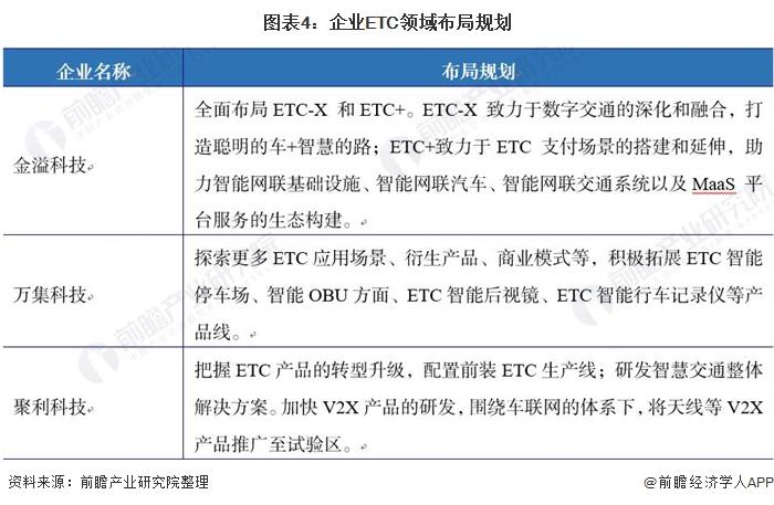 图表4:企业ETC领域布局规划