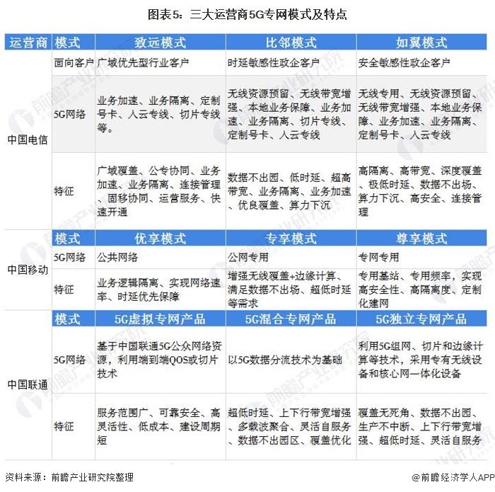 图表5:三大运营商5G专网模式及特点