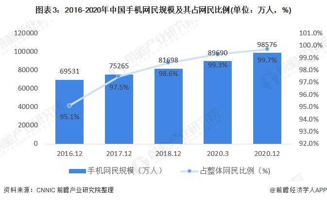 图表3:2016-2020年中国手机网民规模及其占网民比例(单位:万人,%)