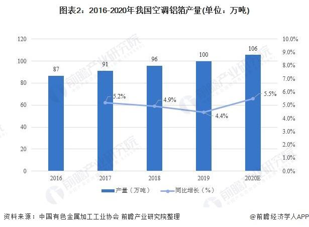 图表2:2016-2020年我国空调铝箔产量(单位:万吨)