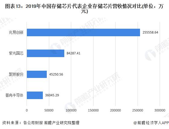 图表13:2019年中国存储芯片代表企业存储芯片营收情况对比(单位:万元)
