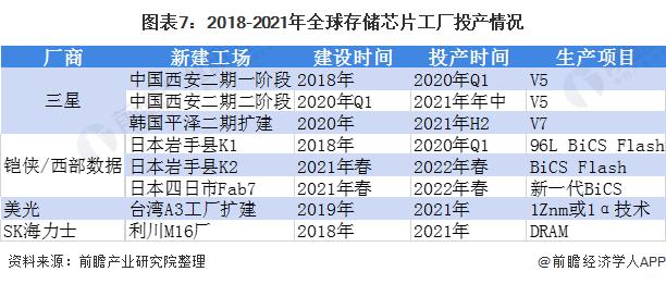 图表7:2018-2021年全球存储芯片工厂投产情况