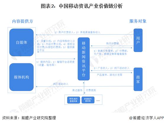 图表2:中国移动资讯产业价值链分析