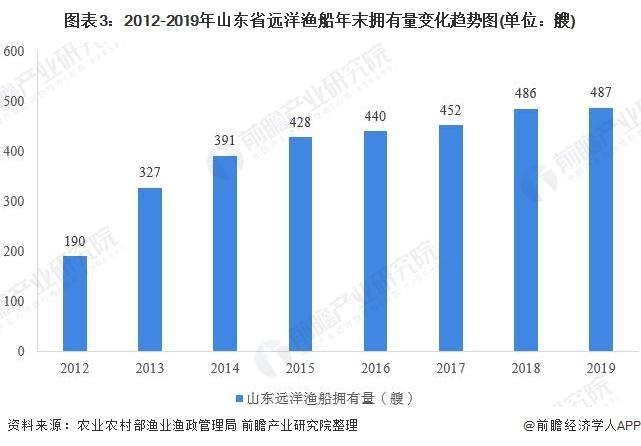 图表3:2012-2019年山东省远洋渔船年末拥有量变化趋势图(单位:艘)