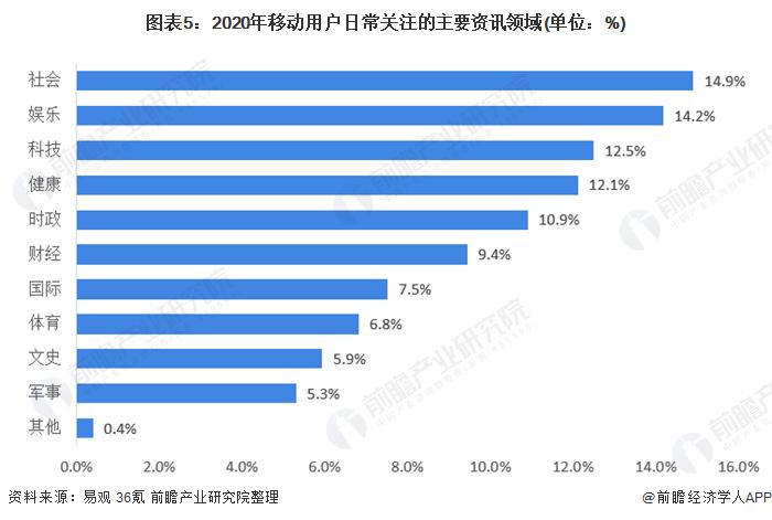 图表5:2020年移动用户日常关注的主要资讯领域(单位:%)