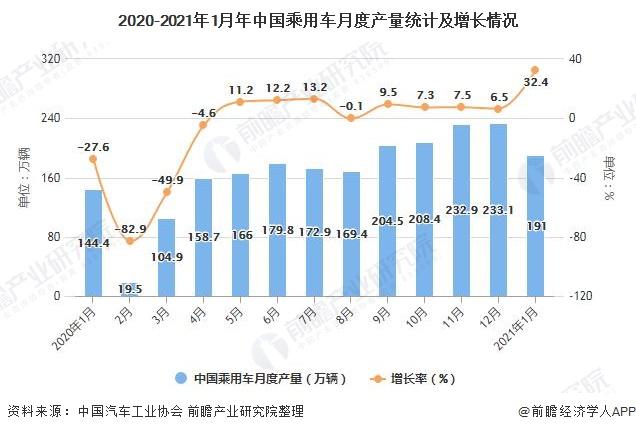 2020-2021年1月年中国乘用车月度产量统计及增长情况