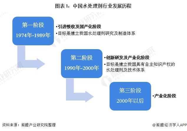 图表1:中国水处理剂行业发展历程