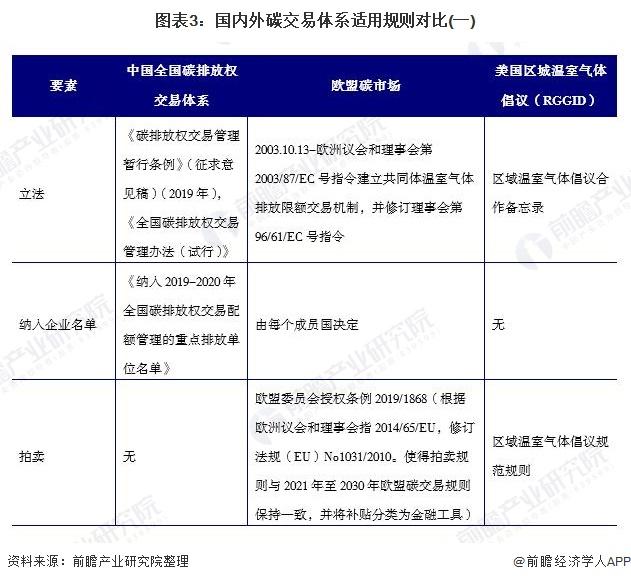 图表3:国内外碳交易体系适用规则对比(一)