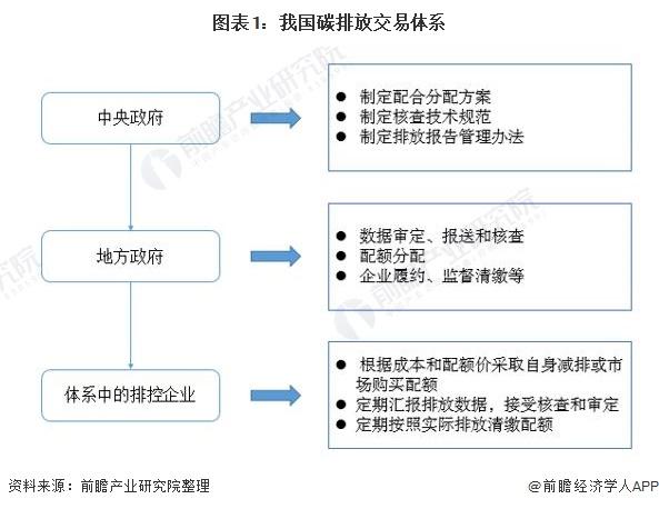 图表1:我国碳排放交易体系