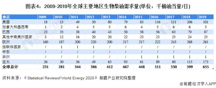 图表4:2009-2019年全球主要地区生物柴油需求量(单位:千桶油当量/日)