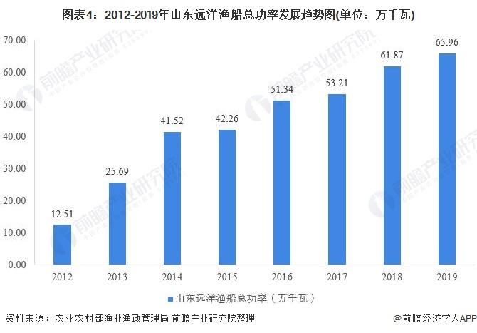 图表4:2012-2019年山东远洋渔船总功率发展趋势图(单位:万千瓦)