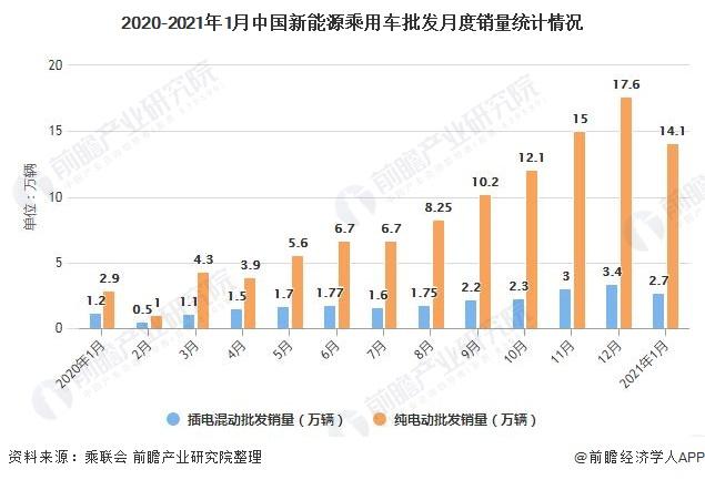 2020-2021年1月中国新能源乘用车批发月度销量统计情况
