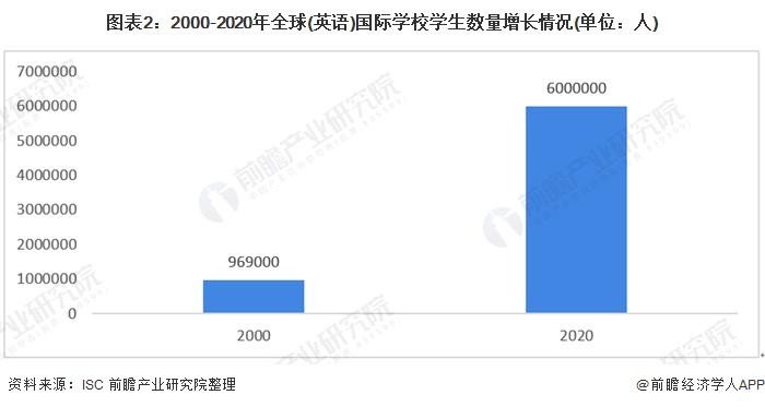 图表2:2000-2020年全球(英语)国际学校学生数量增长情况(单位:人)