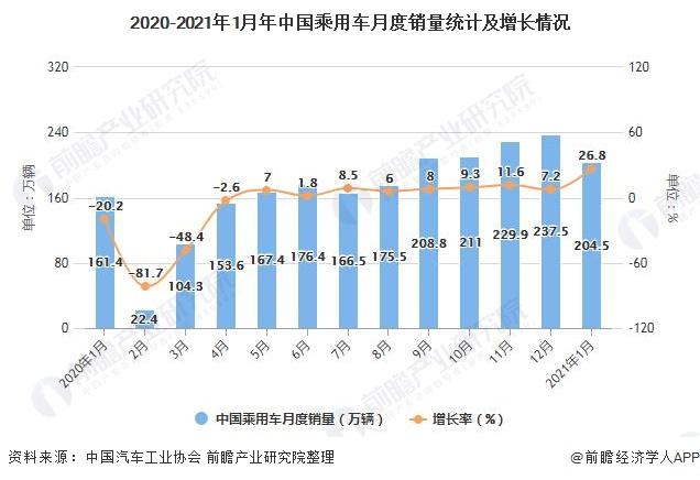 2020-2021年1月年中国乘用车月度销量统计及增长情况