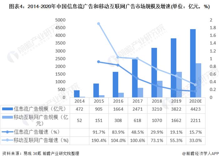 图表4:2014-2020年中国信息流广告和移动互联网广告市场规模及增速(单位:亿元,%)