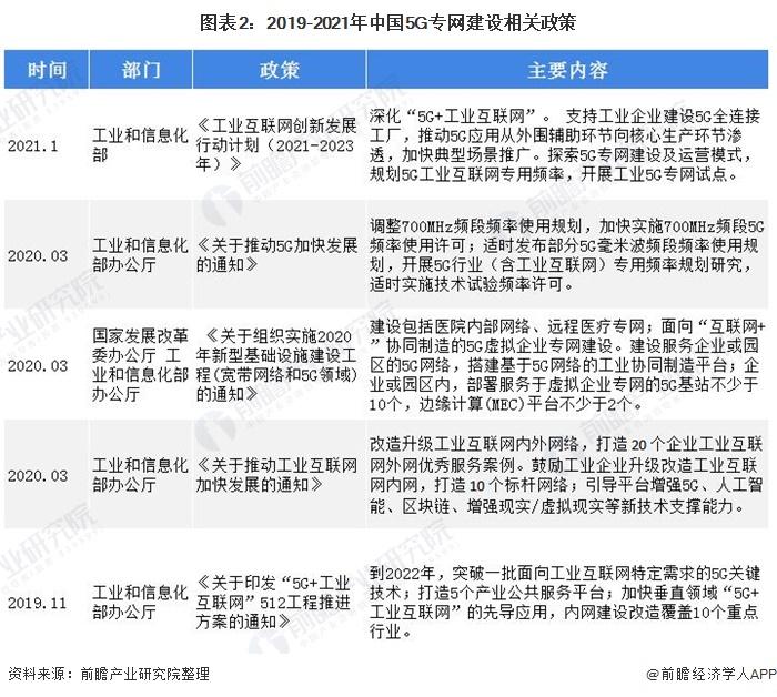 图表2:2019-2021年中国5G专网建设相关政策