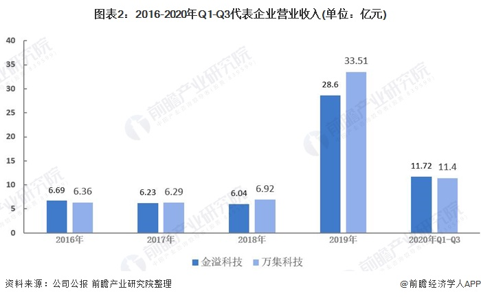 图表2:2016-2020年Q1-Q3代表企业营业收入(单位:亿元)