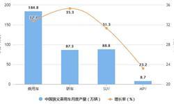2021年1月中国乘用车行业产销规模分析情况 狭义乘用车零售市场迎来开门红