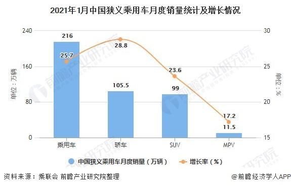 2021年1月中国狭义乘用车月度销量统计及增长情况