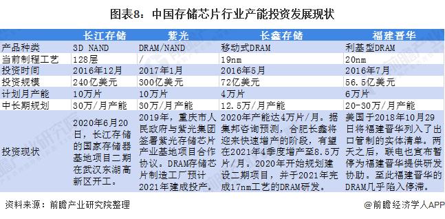 图表8:中国存储芯片行业产能投资发展现状