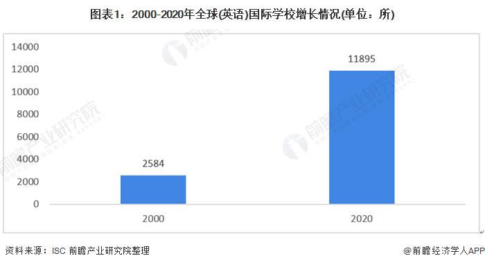 图表1:2000-2020年全球(英语)国际学校增长情况(单位:所)