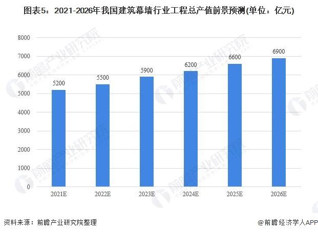 图表5:2021-2026年我国建筑幕墙行业工程总产值前景预测(单位:亿元)