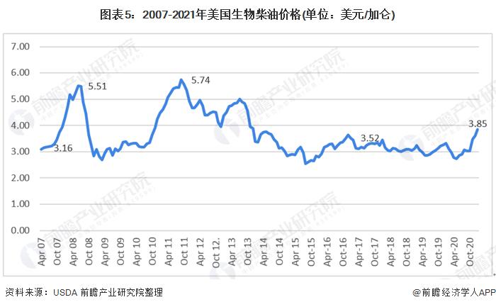 图表5:2007-2021年美国生物柴油价格(单位:美元/加仑)
