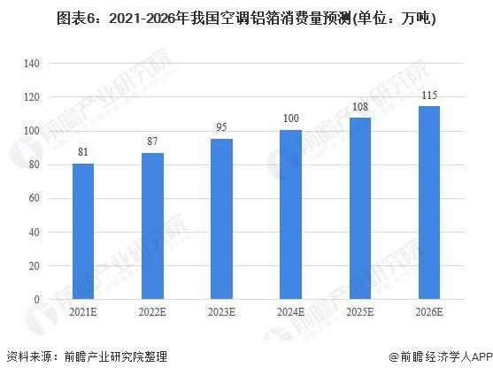 图表6:2021-2026年我国空调铝箔消费量预测(单位:万吨)