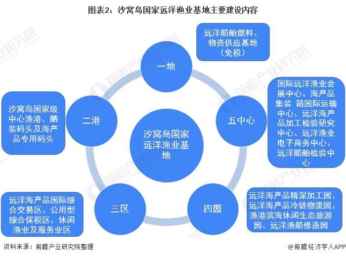 图表2:沙窝岛国家远洋渔业基地主要建设内容