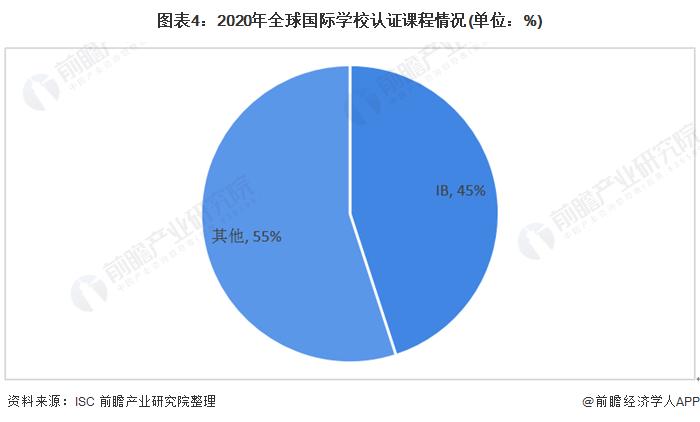 图表4:2020年全球国际学校认证课程情况(单位:%)