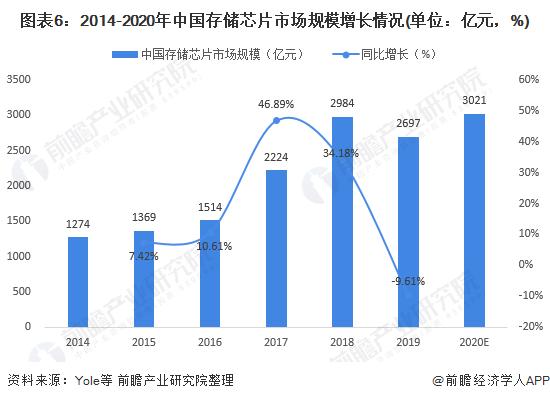 图表6:2014-2020年中国存储芯片市场规模增长情况(单位:亿元,%)