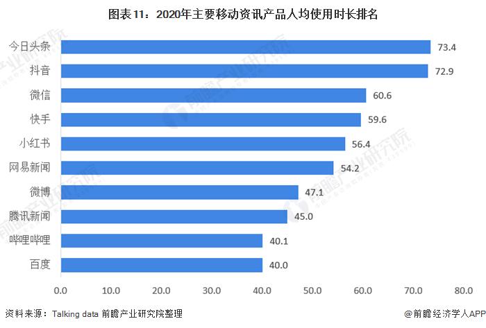 图表11:2020年主要移动资讯产品人均使用时长排名