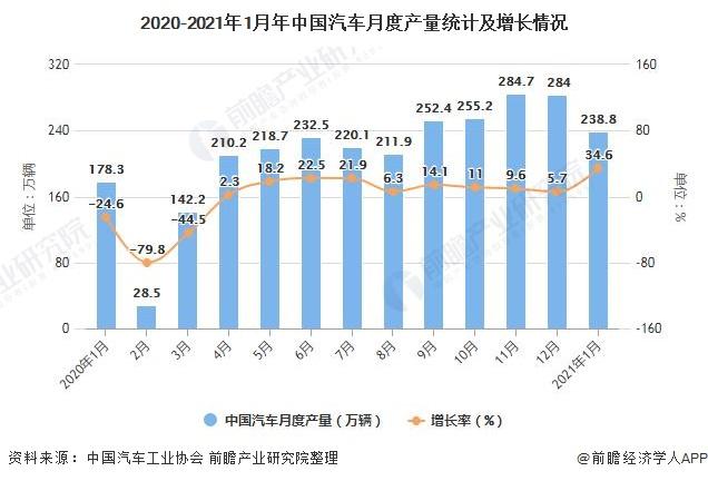 2020-2021年1月年中国汽车月度产量统计及增长情况
