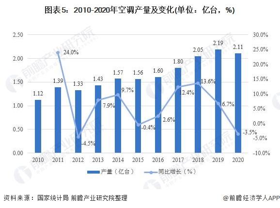 图表5:2010-2020年空调产量及变化(单位:亿台,%)