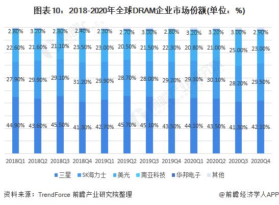 图表10:2018-2020年全球DRAM企业市场份额(单位:%)