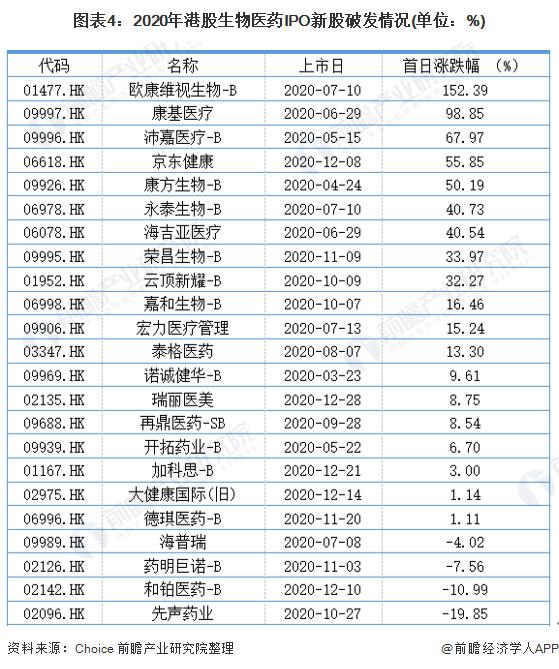 图表4:2020年港股生物医药IPO新股破发情况(单位:%)