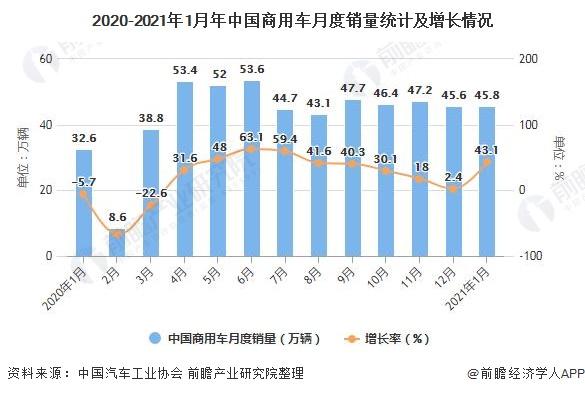 2020-2021年1月年中国商用车月度销量统计及增长情况